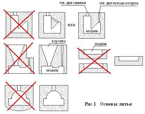 Как сделать форму для отливки свинца в домашних условиях